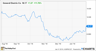 Why Ge Stock Soared On Thursday And Why It Could Keep