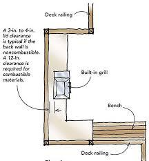 Designing A Grilling Station Fine Homebuilding