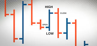 Using Charts For Binary Options Trading