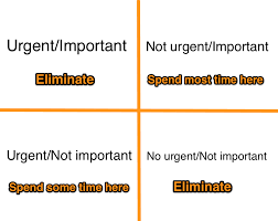 Urgent And Important Chart How To Improve Your Time Management Skills With The Urgent