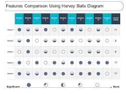 Harvey Balls Chart Template Features Comparison Using Harvey Balls Diagram