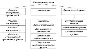 Реферат Финансовая система Украины ru Рисунок 1 Схема финансовой системы