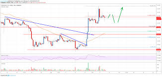 Eth Price Live Chart Ethereum Price Analysis Eths Trend Overwhelmingly Bullish