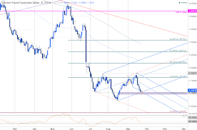 Gbp Aud At Risk For Key Reversal Above 1 6977