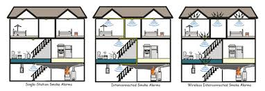 fire safety fire alarm system basics pdf at Fire Alarm Wiring Diagram Single Station