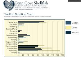 Cholesterol In Seafood Chart Nutrition Penn Cove Shellfish