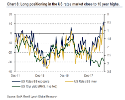 Wall Street Hasnt Been This Bullish On Bonds In A Decade