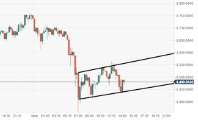 Bitcoin Technical Analysis Btc Usd Vulnerable Within Rising