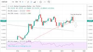 Canadian Dollar Threatening Notable Breakout Against The