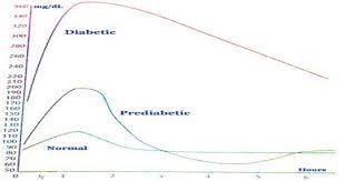 Normal Sugar Levels Chart South Africa Sugar Level In Human Body Minimum And Maximum Range