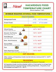 Safe Food Temperatures Chart Uk Food Safety Temperature Chart Uk Temperature Chart For Food