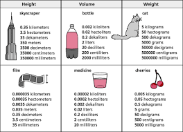 Metric System Length Chart Measurement Session 3 Measurement Systems