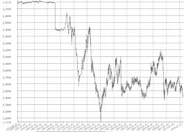 Pound Against The Dollar Chart Pound On Course For Weakest Monthly Close Against Dollar For