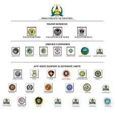 Knowing Dotmlpf In Connection To The Afp Modernization