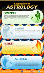 water feng shui element infographics. Four Elements Infographic Water Feng Shui Element Infographics