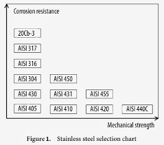 Extractive Metallurgy Simplified Selection Of Stainless Steels