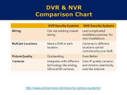 Cctv Services Inc