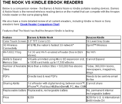 Kindle Nook And Sony Ebook Reader Product Comparison Reports