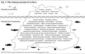 how cultural differences impact our communication and the way we  cultural iceberg