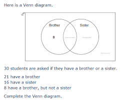 Examples Of Venn Diagram Problems With Answers Gcse 9 1 New Content Venn Diagrams Justmaths