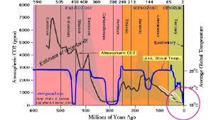 Co2 Chart Principia Scientific International