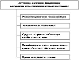 Реферат Источники финансирования капитальных вложений  Рис 1 2 Собственные источники финансирования
