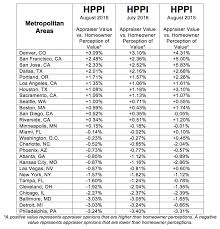 Home Appraisals Continue To Fall Below Owner Perceptions