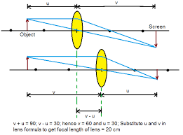 a screen is placed 90 cm from an obejct the image of the object on the screen is formed by a convex lens at two diffe locations separated by 30 cm