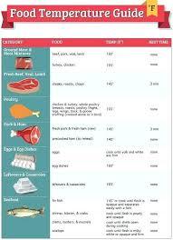 Food Storage Order Chart Proper Restaurant Food Storage Chart Bedowntowndaytona Com