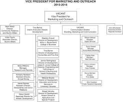 Murray State University Organizational Chart Pdf