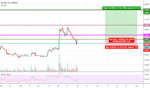 Bchbtc Charts And Quotes Tradingview India