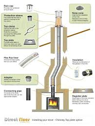 chimney liner installation cost. Modren Liner Wood Burning Stove Flue Chimney Liner Kit  Cook And Chimney Liner Installation Cost N