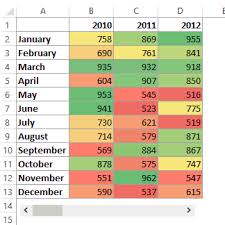heatmap in excel how to create a heat map in excel a step by step guide