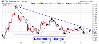 Technical Analysis Medreleaf Stock Otcmkts Medff Is About