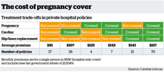 Police health and emergency services health only. Rethink Pregnancy Cover In Private Health Insurance Even If You Want To Start A Family