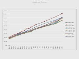Great Pyrenees Growth Chart Image Collections Free Any