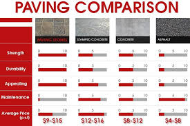 Paving Comparison Chart Between Paver Stones Stamped