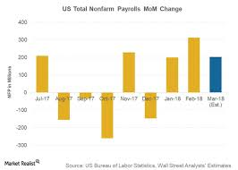 Car Sales Chart March 2018 March Non Farm Payroll And Future Auto Sales Market Realist