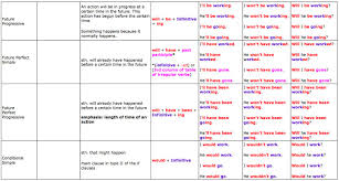 English Grammar Tense Chart Great Tables To Understand English Tenses Learn English