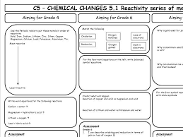 aqa gcse 9 1 chemistry c5 revision sheets diffeiated by lknowles78 teaching resources tes