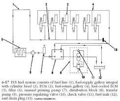 caterpillar ems low pressure circuit diesel engine troubleshooting uei fuel system caterpillar ems low pressure circuit
