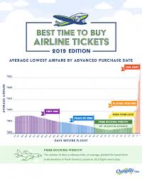 Airline Fare Comparison Chart Cheapair Coms 5th Annual Airfare Study Reveals The Best