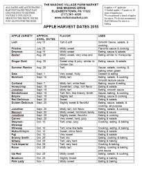 Apple Use Chart 2015 Apple And Peach Harvest Dates The Masonic Village