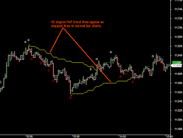 Trading Systems Vi A Tango With Point And Figure Charts