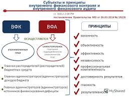 Презентация на тему Осуществление внутреннего финансового   Московской области апрель 2014 Главное контрольное управление 2 Субъекты