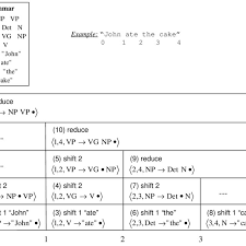 4 Example Of Bottom Up Chart Parsing Iii Reduce For Each