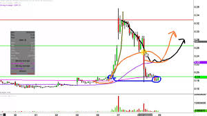 Imnp Stock Chart Immune Pharmaceuticals Inc Imnp Stock Chart Technical Analysis For 12 08 16