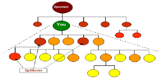 Network Marketing Chart Mlm Compensation Plans Multi Level Marketing Plan