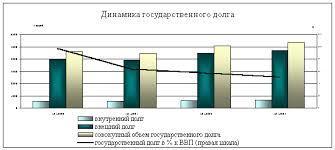 Реферат Государственный долг com Банк рефератов  Согласно прогнозу к началу 2003 года совокупный размер государственного долга составит порядка 50% ВВП что почти вдвое ниже уровня начала 2000 года