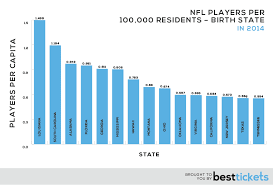 The Unofficial 2014 Nfl Player Census Best Tickets Blog